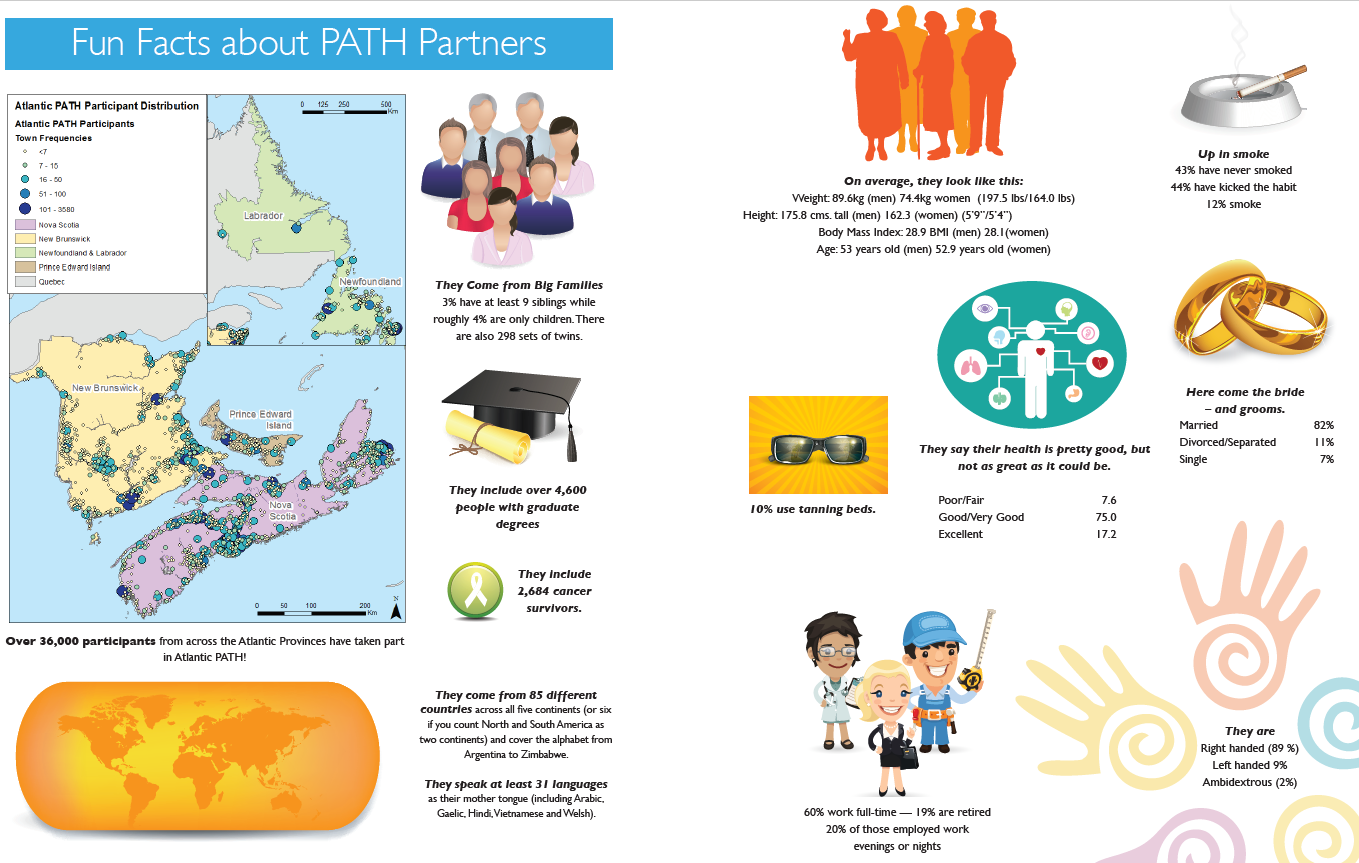 An infographic with statistical details of Atlantic PATH participants.